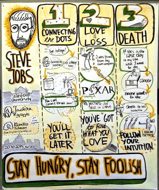 Graphic Recording Klaudia Tolman Steve Jobs